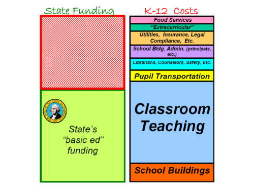 Washington State funding for education falls far short of the actual expenses.