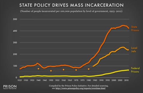 rise in prison population
