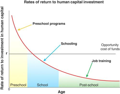 Graph showing that investing in preschool has great benefit to future earnings. Source: http://jenni.uchicago.edu/papers/Heckman_Science_v312_2006.pdf