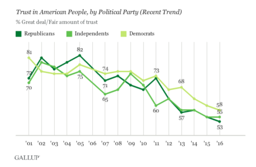 gallup-poll-faith-in-voting
